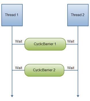 Два потока ждут друг от друга на CyclicBarriers.