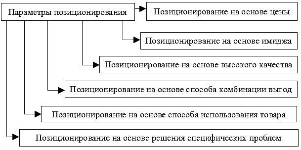 Pozicionirovanie1 (1)