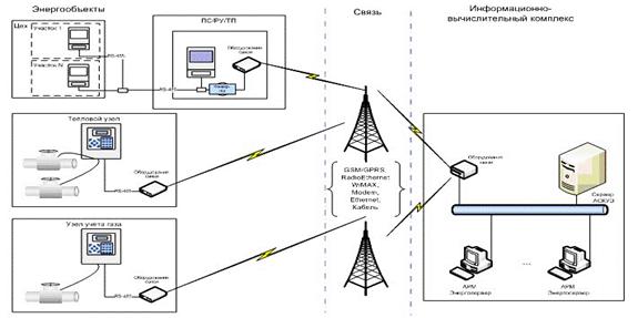 Схема структурной организации и передачи данных АСТУЭ на предприятии