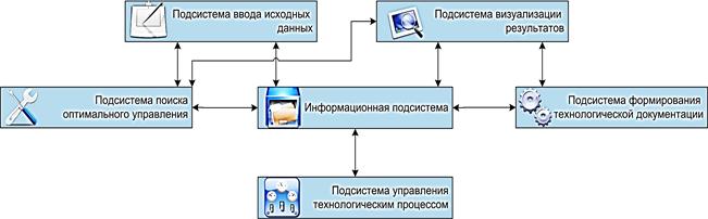 Взаимосвязь подсистем