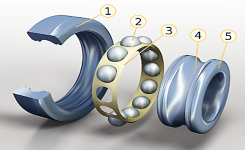 http://upload.wikimedia.org/wikipedia/commons/thumb/2/25/Rolling-element_bearing_%28numbered%29.png/350px-Rolling-element_bearing_%28numbered%29.png