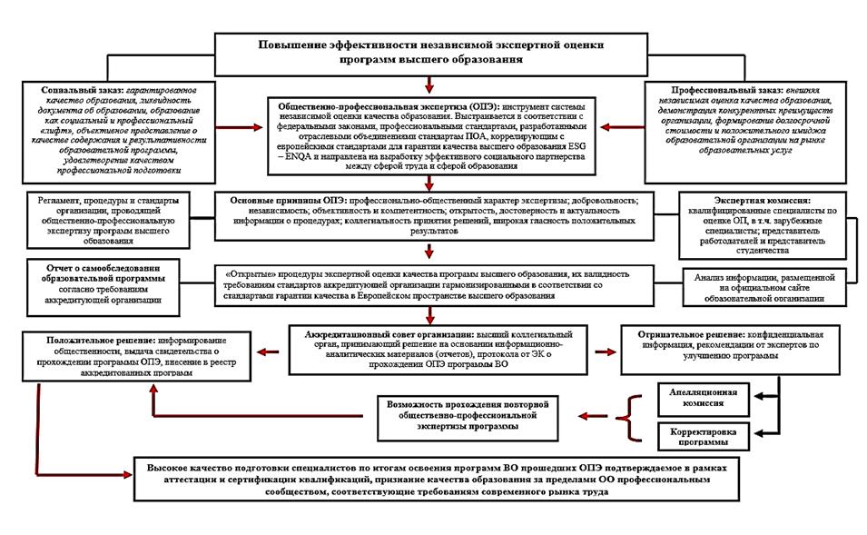 Модель ОПА программ ВО_Анзорова